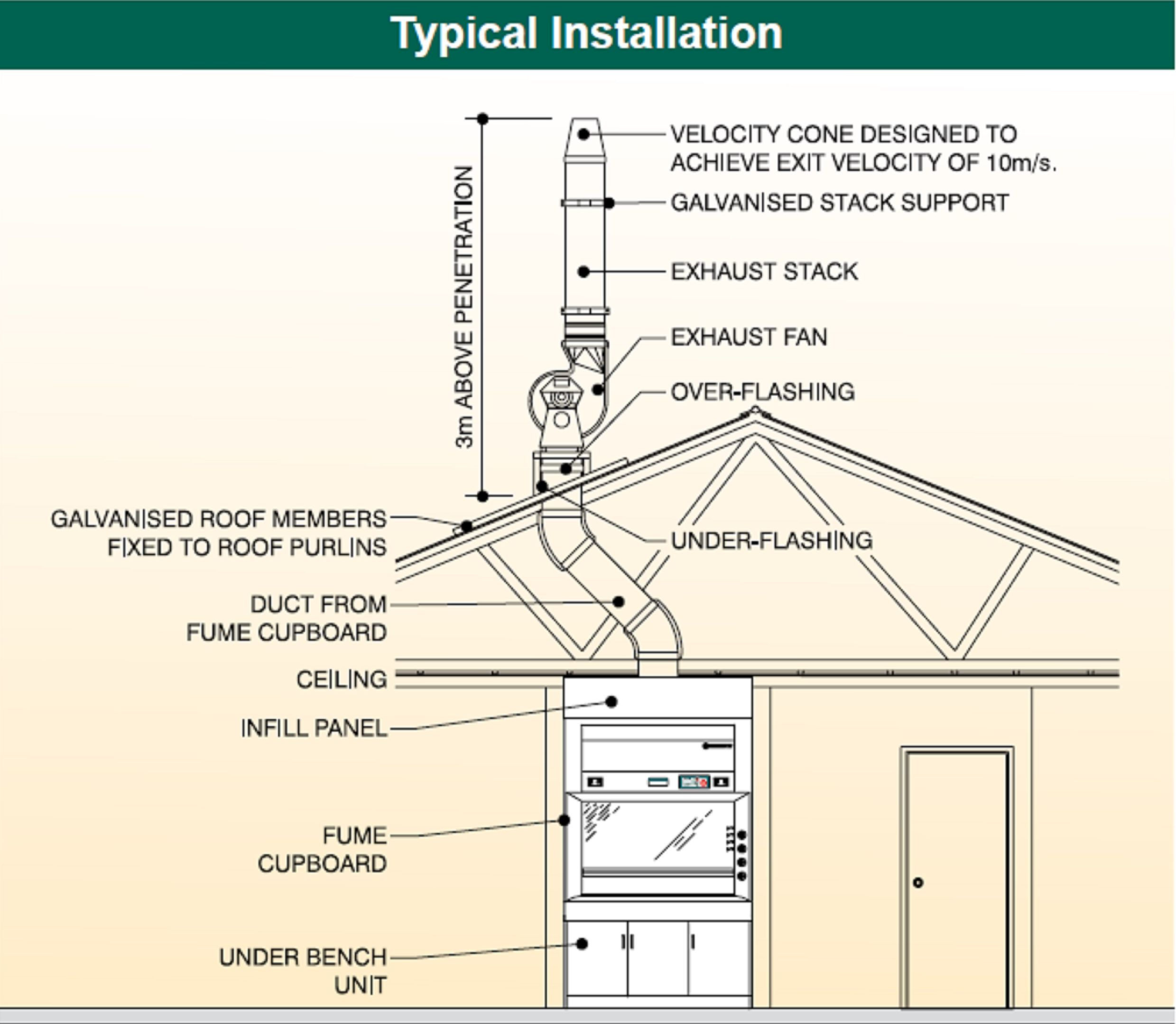 typical installation (page 2)